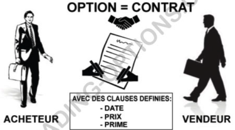Les bases du trading des options